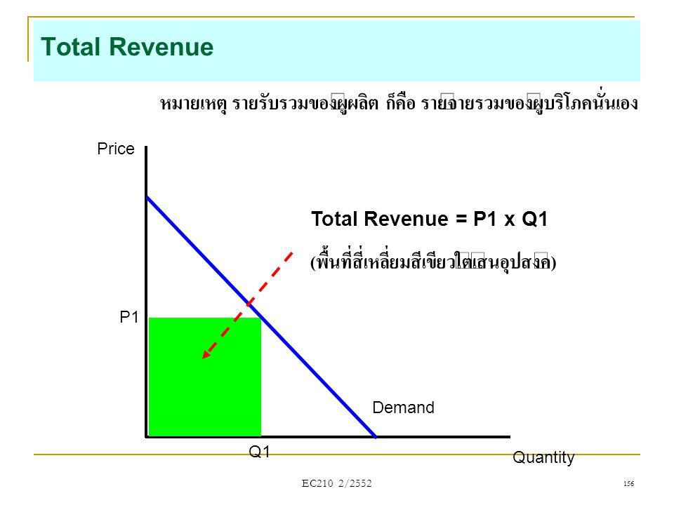EC210 2/2552 Total Revenue Price Quantity P1 Q1 Demand Total Revenue = P1 x Q1 ( พื้นที่สี่เหลี่ยมสีเขียวใต้เส้นอุปสงค์ ) หมายเหตุ รายรับรวมของผู้ผลิต