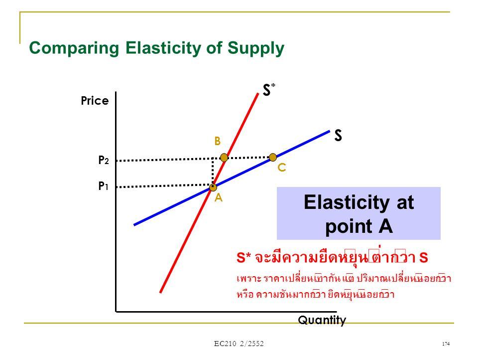 EC210 2/2552 Comparing Elasticity of Supply Quantity Price S*S* S Elasticity at point A A 174 B C P1P1 P2P2 S* จะมีความยืดหยุ่น ต่ำกว่า S เพราะ ราคาเป