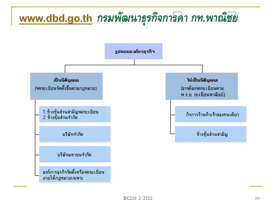 www.dbd.go.thwww.dbd.go.th กรมพัฒนาธุรกิจการค้า กท. พาณิชย์ EC210 2/2552 210