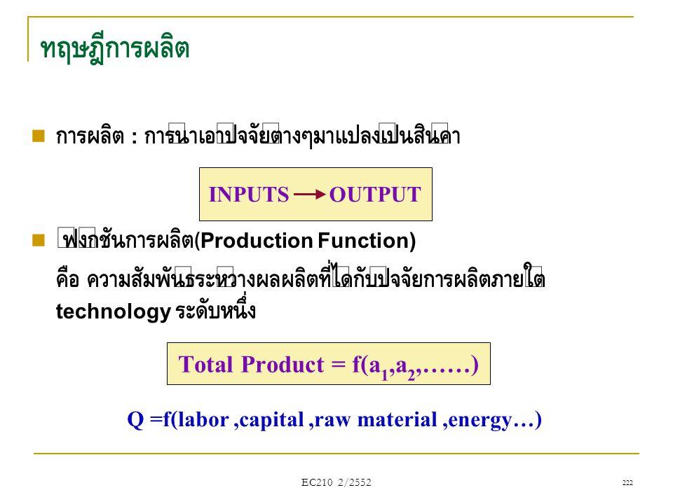 ทฤษฎีการผลิต  การผลิต : การนำเอาปัจจัยต่างๆมาแปลงเป็นสินค้า  ฟังก์ชันการผลิต (Production Function) คือ ความสัมพันธ์ระหว่างผลผลิตที่ได้กับปัจจัยการผล