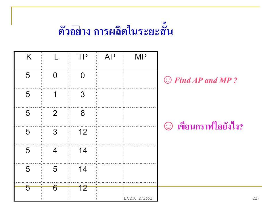K LTPAPMP 500 513 528 5312 5414 55 5612 ตัวอย่าง การผลิตในระยะสั้น ☺ Find AP and MP ? ☺ เขียนกราฟได้ยังไง? EC210 2/2552 227