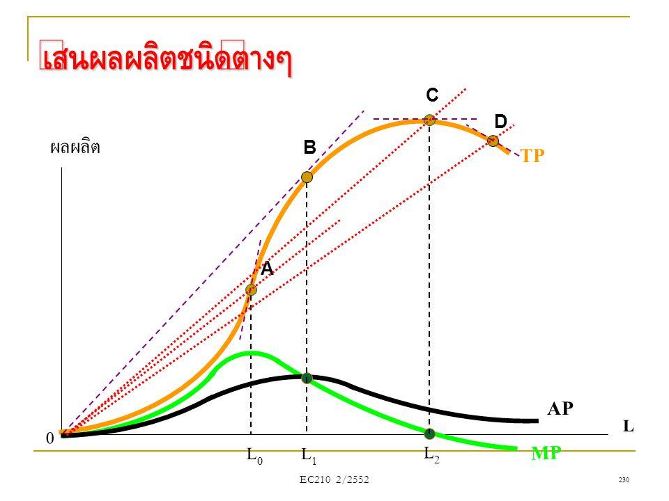 เส้นผลผลิตชนิดต่างๆ L ผลผลิต TP L0L0 AP MP 0 L2L2 L1L1 A B C D EC210 2/2552 230