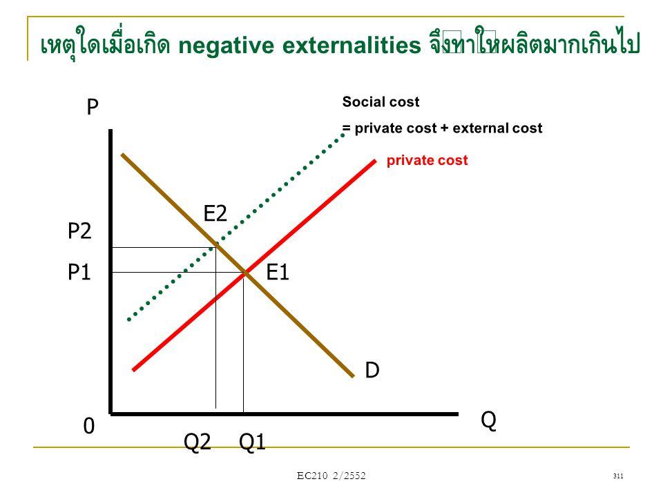 EC210 2/2552 P Q D Social cost = private cost + external cost 0 Q1 P1 Q2 P2 E2 E1 311 เหตุใดเมื่อเกิด negative externalities จึงทำให้ผลิตมากเกินไป pri