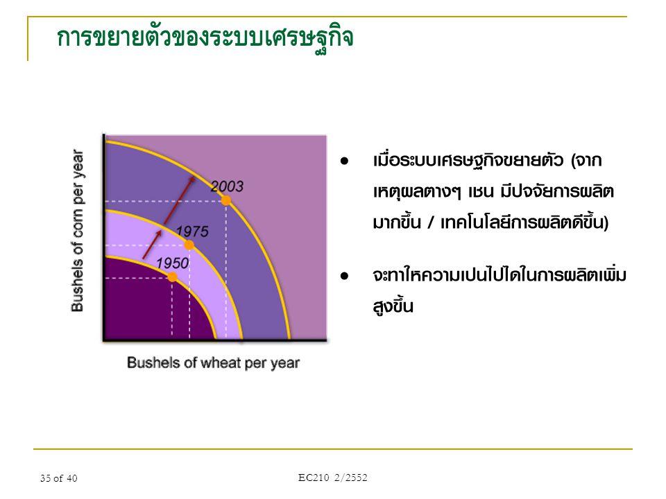 35 of 40 การขยายตัวของระบบเศรษฐกิจ • เมื่อระบบเศรษฐกิจขยายตัว (จาก เหตุผลต่างๆ เช่น มีปัจจัยการผลิต มากขึ้น / เทคโนโลยีการผลิตดีขึ้น) • จะทำให้ความเป็