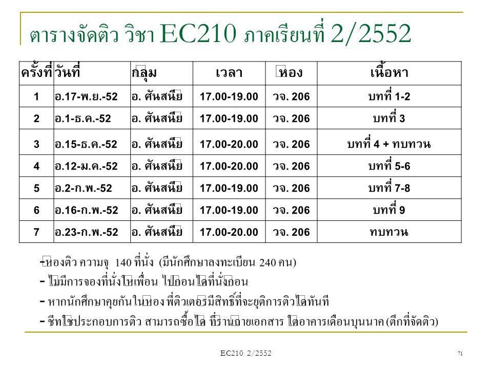 ตารางจัดติว วิชา EC210 ภาคเรียนที่ 2/2552 ครั้งที่วันที่กลุ่มเวลาห้องเนื้อหา 1อ.17-พ.ย.-52อ. ศันสนีย์17.00-19.00วจ. 206บทที่ 1-2 2อ.1-ธ.ค.-52อ. ศันสนี