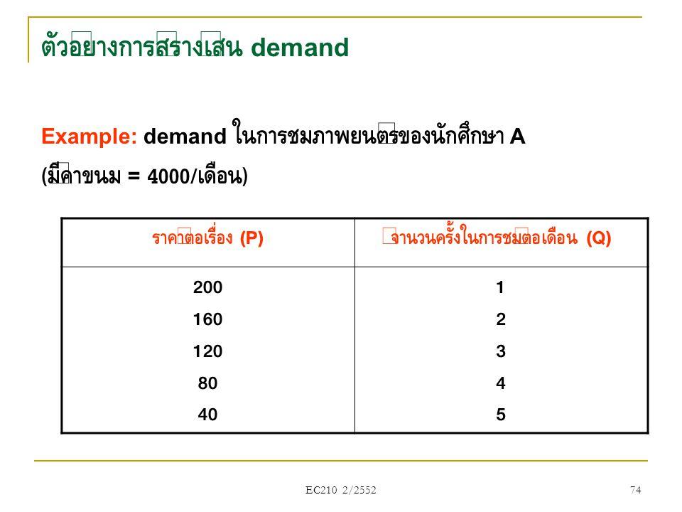 EC210 2/2552 ตัวอย่างการสร้างเส้น demand Example: demand ในการชมภาพยนตร์ของนักศึกษา A ( มีค่าขนม = 4000/ เดือน ) ราคาต่อเรื่อง (P) จำนวนครั้งในการชมต่