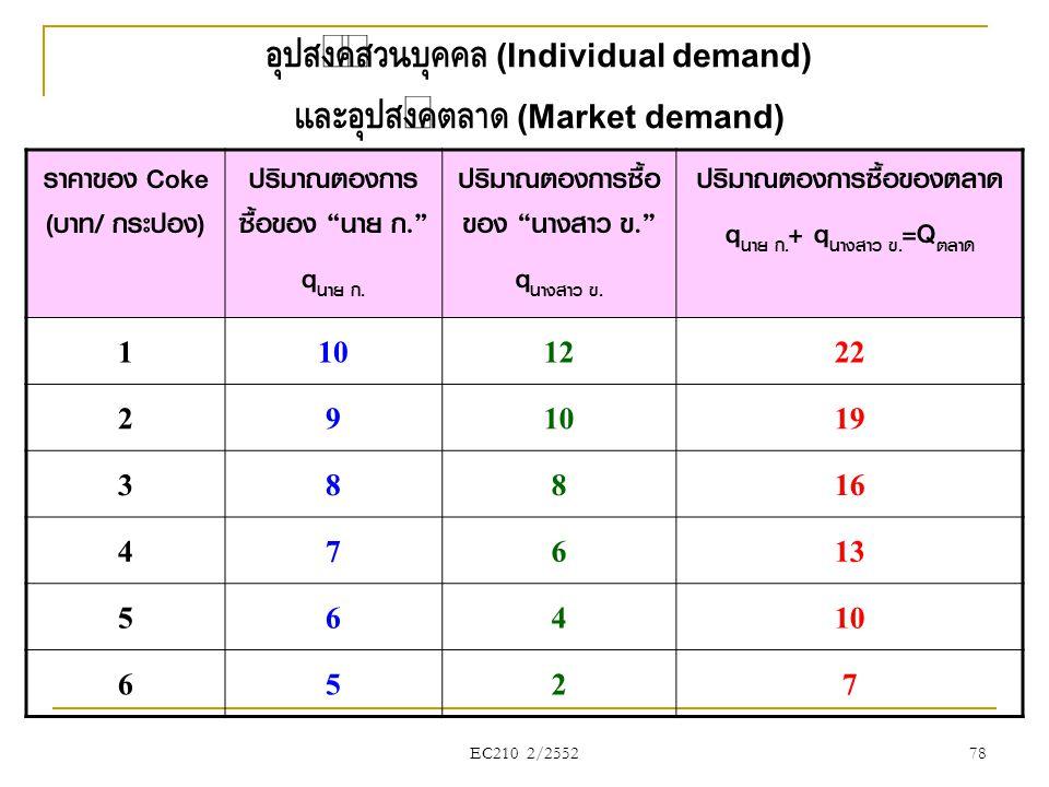 "EC210 2/2552 อุปสงค์ส่วนบุคคล (Individual demand) และอุปสงค์ตลาด (Market demand) ราคาของ Coke (บาท/ กระป๋อง) ปริมาณต้องการ ซื้อของ ""นาย ก."" q นาย ก. ป"