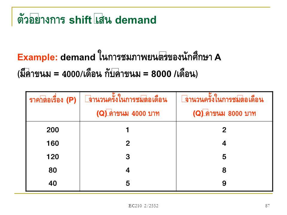 ตัวอย่างการ shift เส้น demand Example: demand ในการชมภาพยนตร์ของนักศึกษา A ( มีค่าขนม = 4000/ เดือน กับค่าขนม = 8000 / เดือน ) ราคาต่อเรื่อง (P) จำนวน