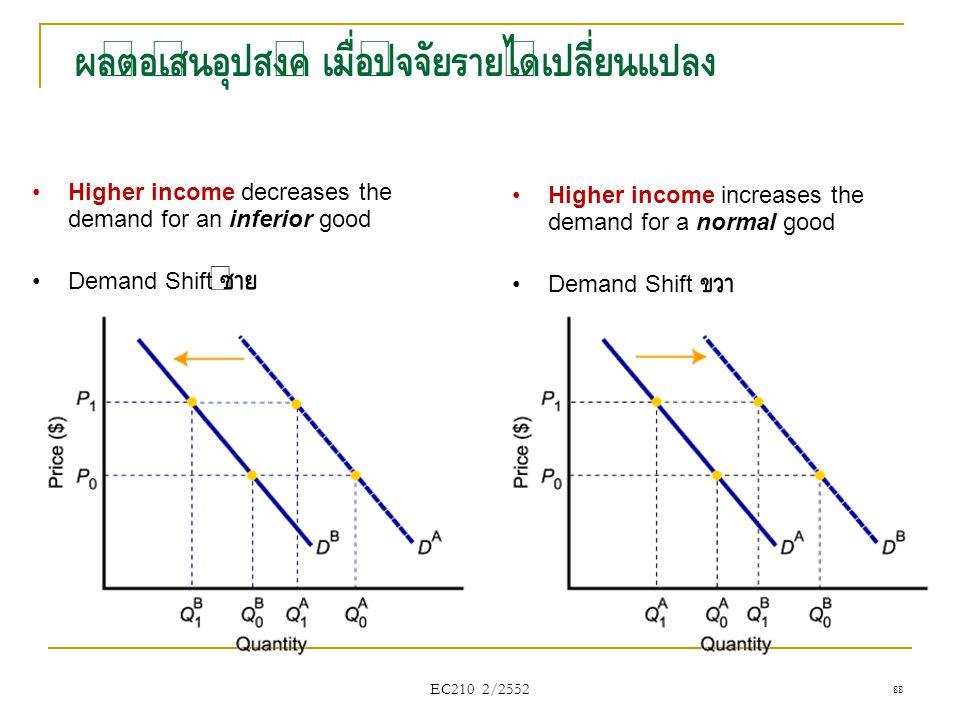 ผลต่อเส้นอุปสงค์ เมื่อปัจจัยรายได้เปลี่ยนแปลง 88 •Higher income decreases the demand for an inferior good •Demand Shift ซ้าย •Higher income increases