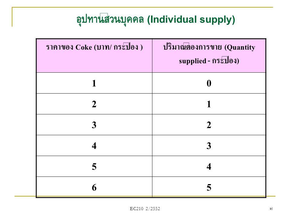 EC210 2/2552 ราคาของ Coke (บาท/ กระป๋อง )ปริมาณต้องการขาย (Quantity supplied - กระป๋อง) 10 21 32 43 54 65 อุปทานส่วนบุคคล (Individual supply) 95