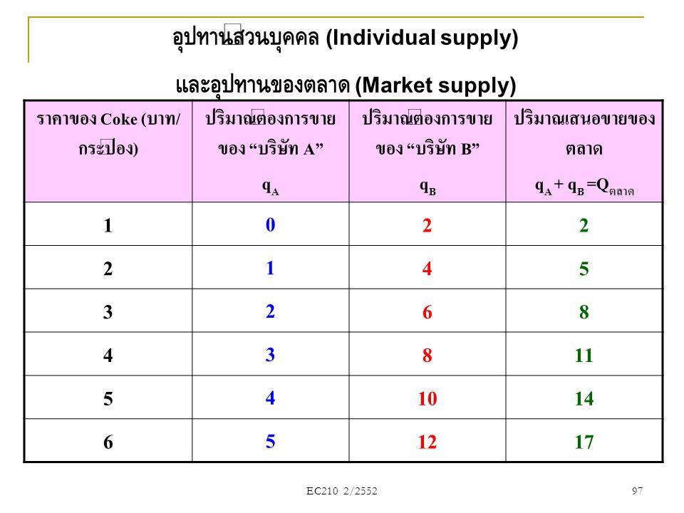 "EC210 2/2552 อุปทานส่วนบุคคล (Individual supply) และอุปทานของตลาด (Market supply) ราคาของ Coke (บาท/ กระป๋อง) ปริมาณต้องการขาย ของ ""บริษัท A"" q A ปริม"