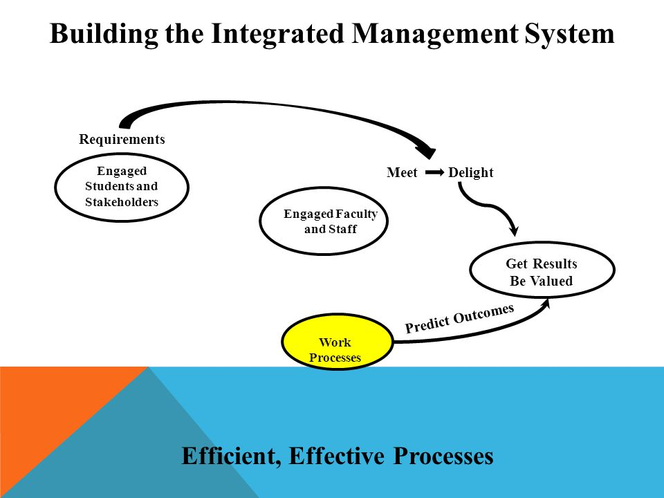 Get Results Be Valued Engaged Faculty and Staff Work Processes Engaged Students and Stakeholders Requirements Meet Delight Predict Outcomes Building the Integrated Management System Efficient, Effective Processes