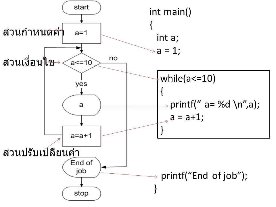 """while(a<=10) { printf("""" a= %d \n"""",a); a = a+1; } int main() { int a; a = 1; printf(""""End of job""""); } ส่วนกำหนดค่า ส่วนเงื่อนไข ส่วนปรับเปลียนค่า"""
