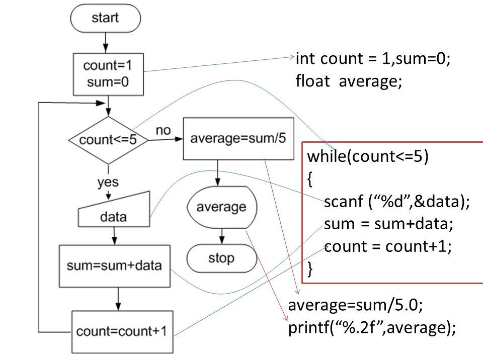 "while(count<=5) { scanf (""%d"",&data); sum = sum+data; count = count+1; } average=sum/5.0; printf(""%.2f"",average); int count = 1,sum=0; float average;"