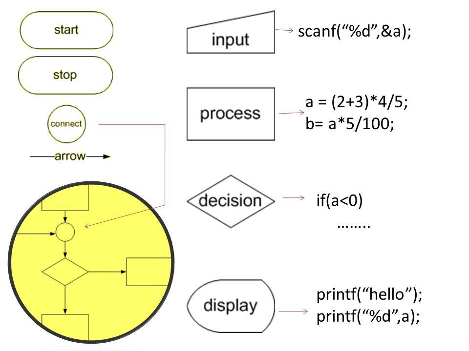 """scanf(""""%d"""",&a); a = (2+3)*4/5; b= a*5/100; if(a<0) …….. printf(""""hello""""); printf(""""%d"""",a);"""