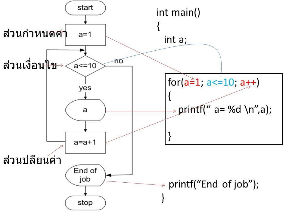 "for(a=1; a<=10; a++) { printf("" a= %d \n"",a); } int main() { int a; printf(""End of job""); } ส่วนกำหนดค่า ส่วนเงื่อนไข ส่วนปลียนค่า"