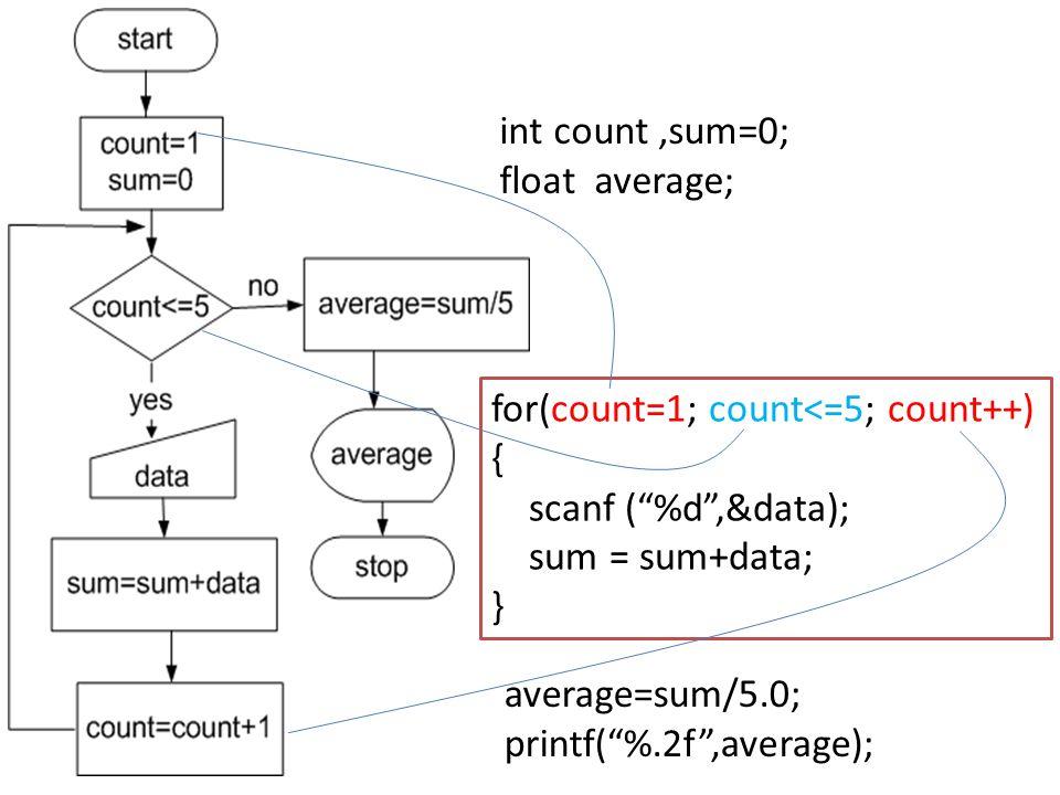 """for(count=1; count<=5; count++) { scanf (""""%d"""",&data); sum = sum+data; } average=sum/5.0; printf(""""%.2f"""",average); int count,sum=0; float average;"""