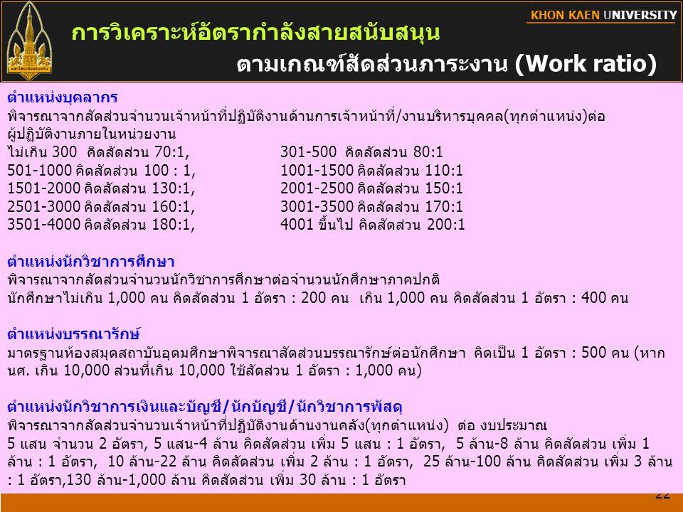 KHON KAEN UNIVERSITY การวิเคราะห์อัตรากำลังสายสนับสนุน 22 ตามเกณฑ์สัดส่วนภาระงาน (Work ratio) ตำแหน่งบุคลากร พิจารณาจากสัดส่วนจำนวนเจ้าหน้าที่ปฏิบัติง