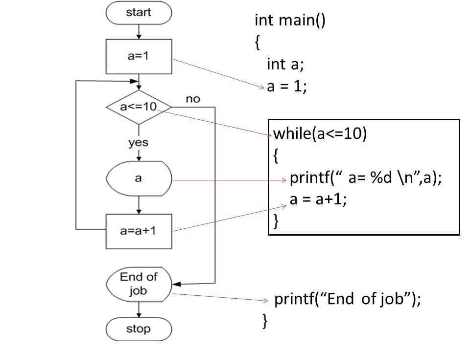 "while(a<=10) { printf("" a= %d \n"",a); a = a+1; } int main() { int a; a = 1; printf(""End of job""); }"