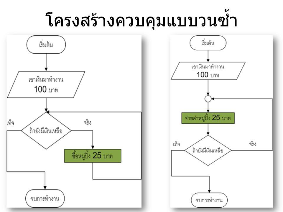 คำสั่งวนลูป ความหมายของลูป (loop) ลูป (loop) ในที่นี้มีความหมายว่า การวนซ้ำ ซึ่งการวนซ้ำในทาง ภาษาคอมพิวเตอร์ คือ การทำคำสั่งหรือชุดคำสั่ง นั้นซ้ำกันหลายๆครั้ง
