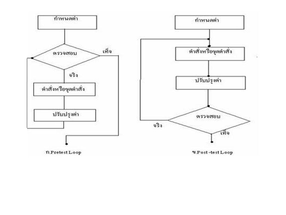 • Pre-test Loop การกระทำ การกำหนดค่า 1 จำนวนครั้งในการตรวจสอบ n+1 จำนวนครั้งในการทำคำสั่ง n จำนวนครั้งในการปรับปรุง n จำนวนครั้งที่น้อยที่สุดในการวน 0 • Post-Test loop การกระทำ การกำหนดค่า 1 จำนวนครั้งในการตรวจสอบ n จำนวนครั้งในการทำคำสั่ง n จำนวนครั้งในการปรับปรุง n จำนวนครั้งที่น้อยที่สุดในการวน 1 • n คือ จำนวนของการวนซ้ำ