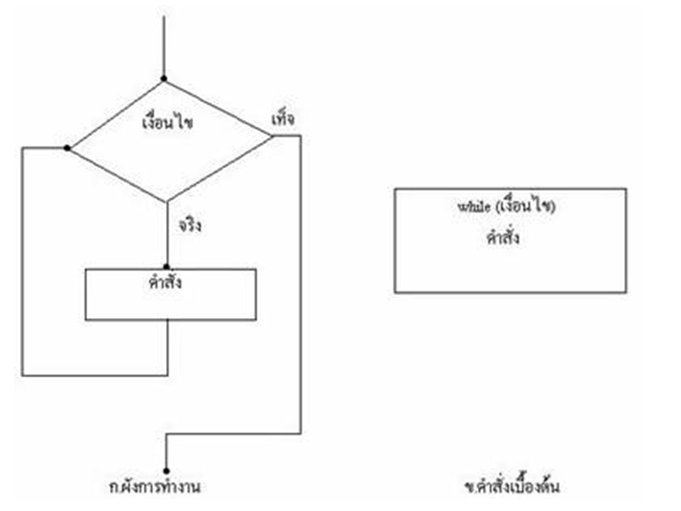 คำสั่ง do…while • เป็นลูปแบบ Post-Test Loop ซึ่งลูปแบบนี้ จะมีคำสั่งก่อนที่จะไปทำการตรวจสอบตัว ควบคุมลูป