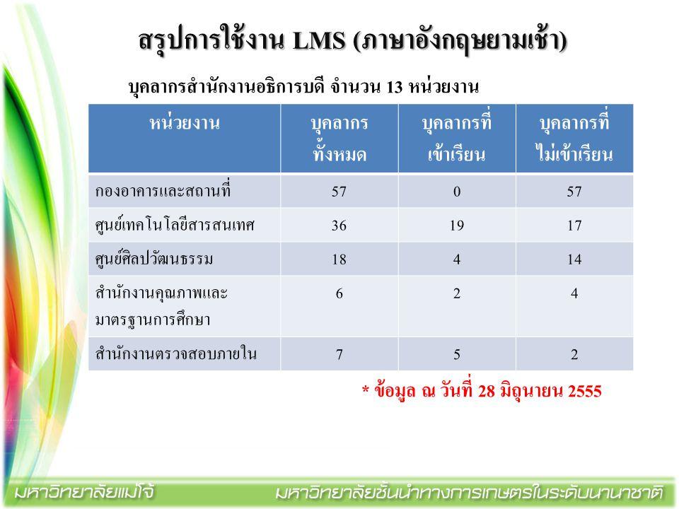สรุปการใช้งาน LMS (ภาษาอังกฤษยามเช้า) บุคลากรสำนักงานอธิการบดี จำนวน 13 หน่วยงาน * ข้อมูล ณ วันที่ 28 มิถุนายน 2555 หน่วยงานบุคลากร ทั้งหมด บุคลากรที่