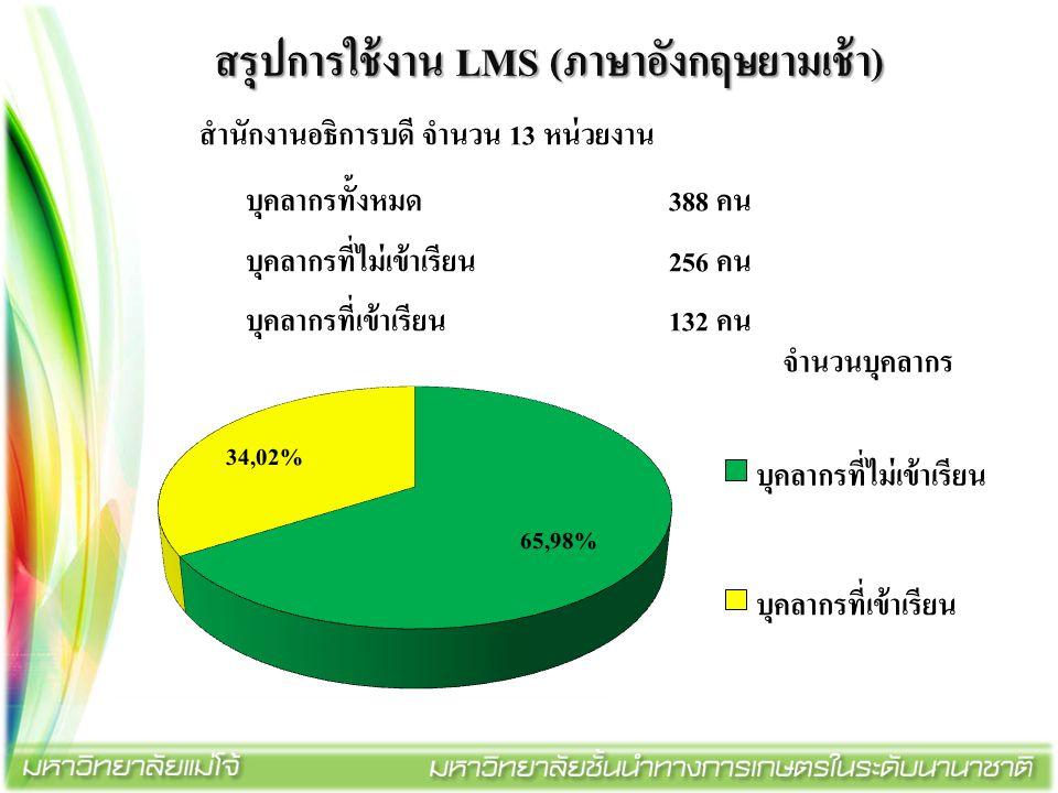 สรุปการใช้งาน LMS (ภาษาอังกฤษยามเช้า) สำนักงานอธิการบดี จำนวน 13 หน่วยงาน บุคลากรทั้งหมด388 คน บุคลากรที่ไม่เข้าเรียน256 คน บุคลากรที่เข้าเรียน132 คน