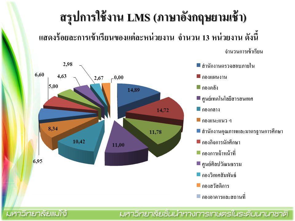 สรุปการใช้งาน LMS (ภาษาอังกฤษยามเช้า) แสดงร้อยละการเข้าเรียนของแต่ละหน่วยงาน จำนวน 13 หน่วยงาน ดังนี้