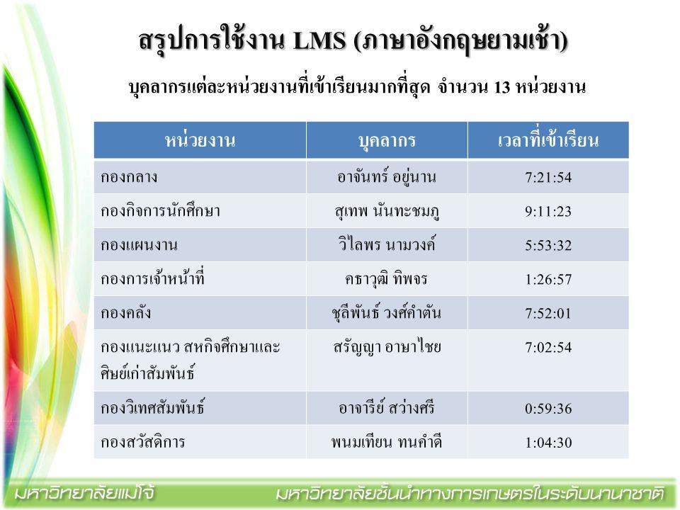 สรุปการใช้งาน LMS (ภาษาอังกฤษยามเช้า) บุคลากรแต่ละหน่วยงานที่เข้าเรียนมากที่สุด จำนวน 13 หน่วยงาน หน่วยงานบุคลากรเวลาที่เข้าเรียน กองกลาง อาจันทร์ อยู
