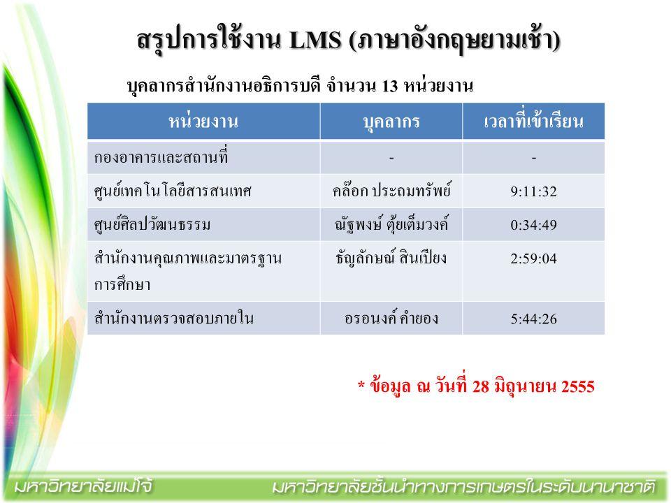 สรุปการใช้งาน LMS (ภาษาอังกฤษยามเช้า) บุคลากรสำนักงานอธิการบดี จำนวน 13 หน่วยงาน * ข้อมูล ณ วันที่ 28 มิถุนายน 2555 หน่วยงานบุคลากรเวลาที่เข้าเรียน กอ