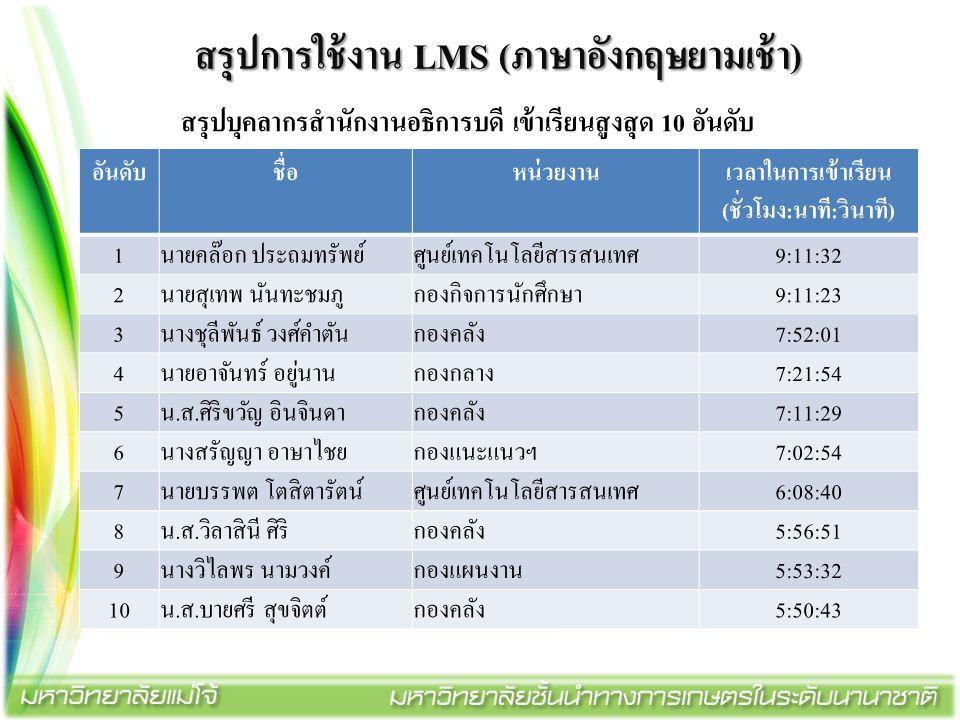 สรุปการใช้งาน LMS (ภาษาอังกฤษยามเช้า) สรุปบุคลากรสำนักงานอธิการบดี เข้าเรียนสูงสุด 10 อันดับ อันดับชื่อหน่วยงาน เวลาในการเข้าเรียน (ชั่วโมง:นาที:วินาท