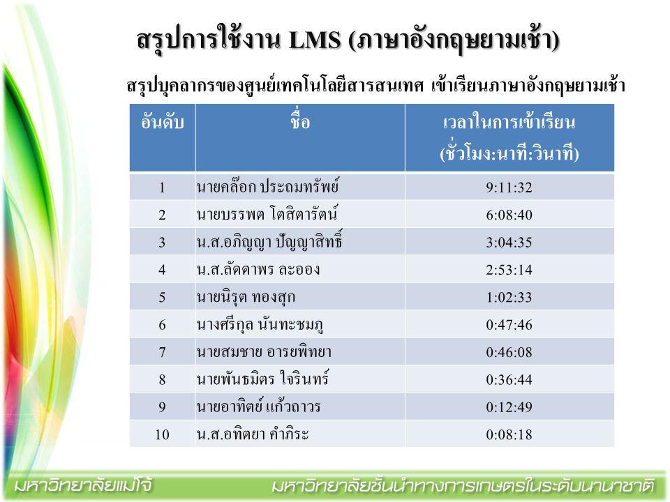 สรุปการใช้งาน LMS (ภาษาอังกฤษยามเช้า) สรุปบุคลากรของศูนย์เทคโนโลยีสารสนเทศ เข้าเรียนภาษาอังกฤษยามเช้า อันดับชื่อ เวลาในการเข้าเรียน (ชั่วโมง:นาที:วินา