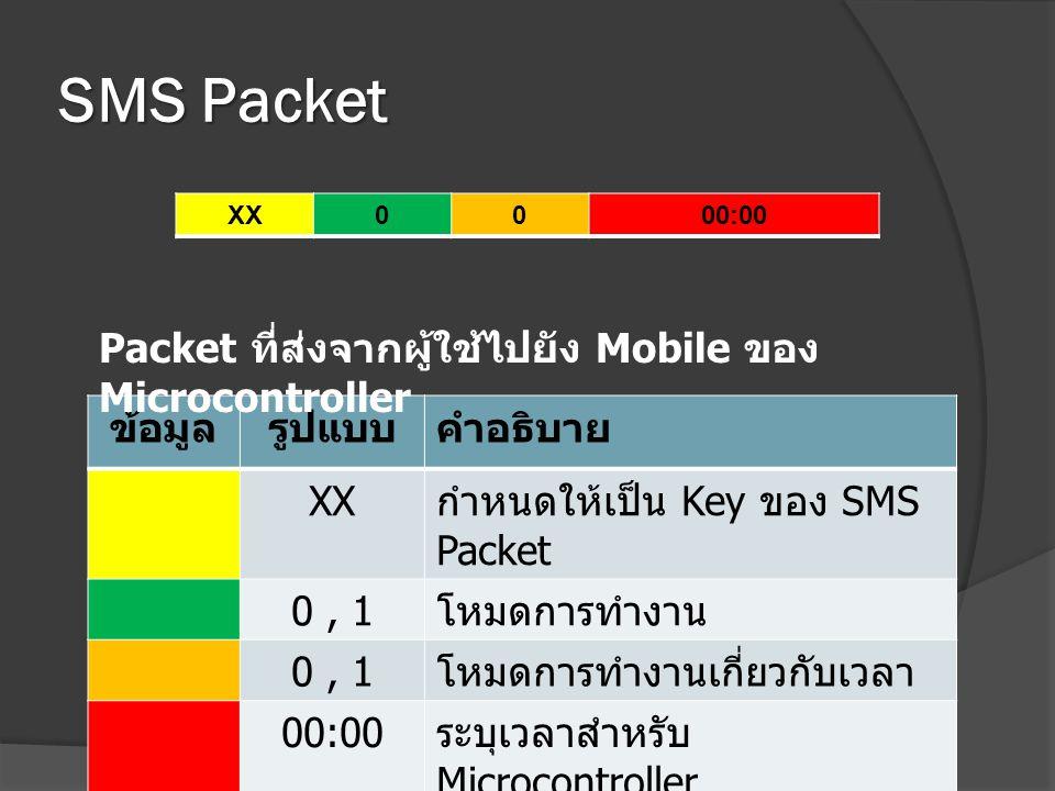 SMS Packet ข้อมูลรูปแบบคำอธิบาย XX กำหนดให้เป็น Key ของ SMS Packet 0, 1 โหมดการทำงาน 0, 1 โหมดการทำงานเกี่ยวกับเวลา 00:00 ระบุเวลาสำหรับ Microcontroll