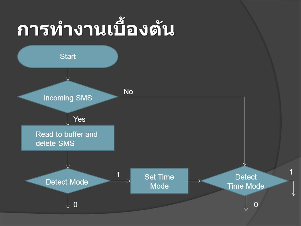 การทำงานเบื้องต้น Start Incoming SMS Read to buffer and delete SMS Detect Mode Set Time Mode Detect Time Mode No Yes 1 0 1 0