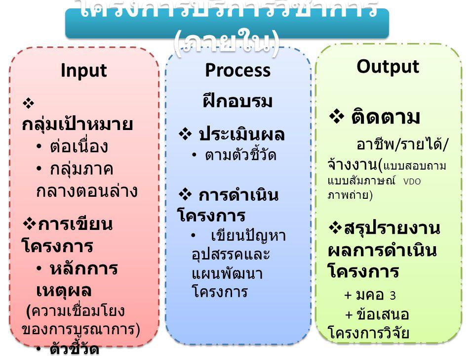 Input  กลุ่มเป้าหมาย • ต่อเนื่อง • กลุ่มภาค กลางตอนล่าง  การเขียน โครงการ • หลักการ เหตุผล ( ความเชื่อมโยง ของการบูรณาการ ) • ตัวชี้วัด เชิงปริมาณ / เชิง คุณภาพ • ผลประโยชน์ ที่ได้รับ ( ชุมชนได้รับ ) Input  กลุ่มเป้าหมาย • ต่อเนื่อง • กลุ่มภาค กลางตอนล่าง  การเขียน โครงการ • หลักการ เหตุผล ( ความเชื่อมโยง ของการบูรณาการ ) • ตัวชี้วัด เชิงปริมาณ / เชิง คุณภาพ • ผลประโยชน์ ที่ได้รับ ( ชุมชนได้รับ ) Output  ติดตาม อาชีพ / รายได้ / จ้างงาน ( แบบสอบถาม แบบสัมภาษณ์ VDO ภาพถ่าย )  สรุปรายงาน ผลการดำเนิน โครงการ + มคอ 3 + ข้อเสนอ โครงการวิจัย Output  ติดตาม อาชีพ / รายได้ / จ้างงาน ( แบบสอบถาม แบบสัมภาษณ์ VDO ภาพถ่าย )  สรุปรายงาน ผลการดำเนิน โครงการ + มคอ 3 + ข้อเสนอ โครงการวิจัย Process ฝึกอบรม  ประเมินผล • ตามตัวชี้วัด  การดำเนิน โครงการ • เขียนปัญหา อุปสรรคและ แผนพัฒนา โครงการ Process ฝึกอบรม  ประเมินผล • ตามตัวชี้วัด  การดำเนิน โครงการ • เขียนปัญหา อุปสรรคและ แผนพัฒนา โครงการ โครงการบริการวิชาการ ( ภายใน )