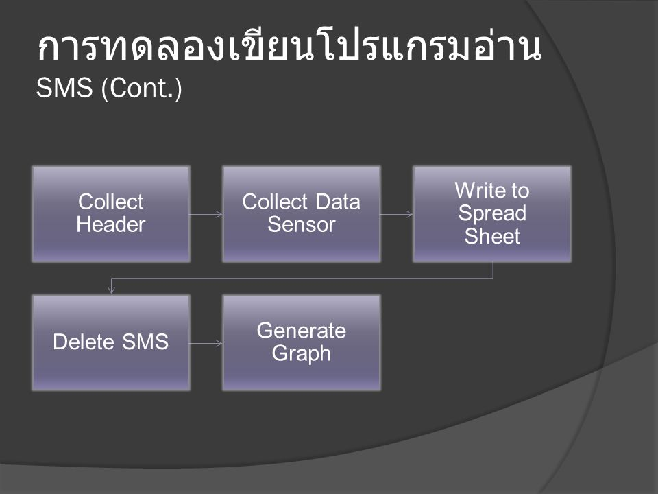 การทดลองเขียนโปรแกรมอ่าน SMS (Cont.) Collect Header Collect Data Sensor Write to Spread Sheet Delete SMS Generate Graph