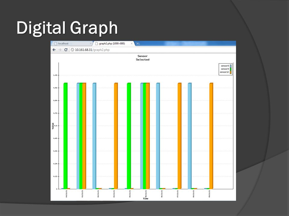 Digital Graph