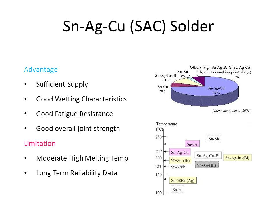 Sn-Ag-Cu (SAC) Solder Advantage • Sufficient Supply • Good Wetting Characteristics • Good Fatigue Resistance • Good overall joint strength Limitation