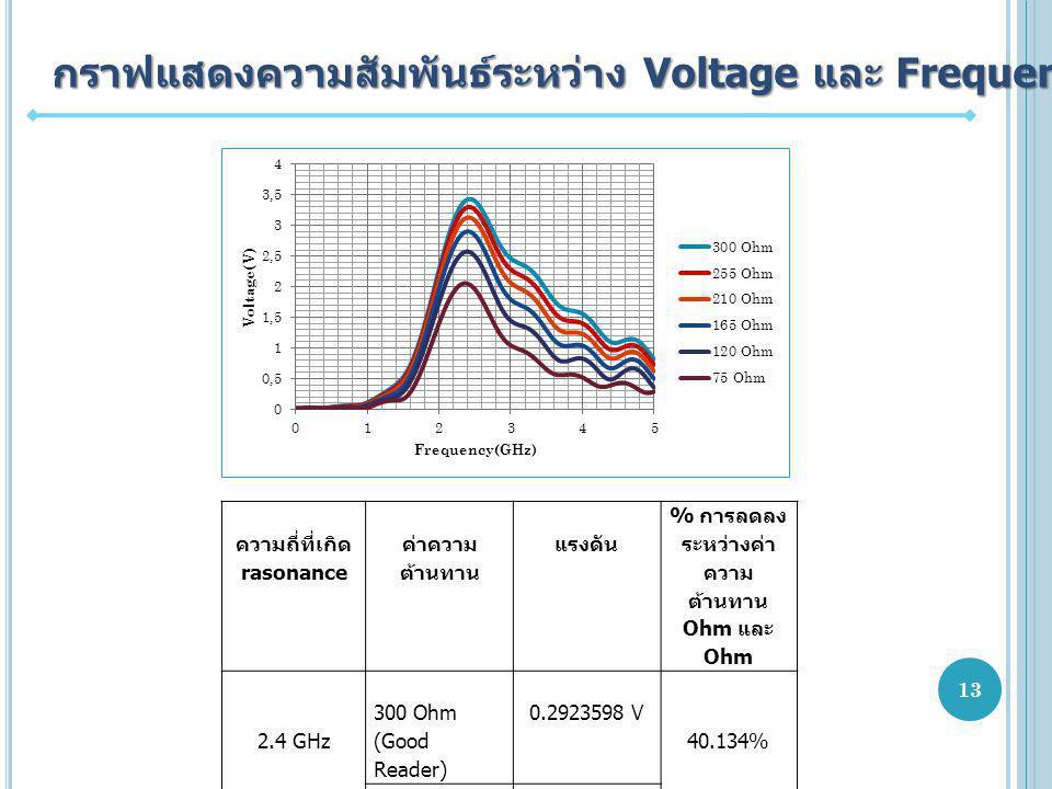 กราฟแสดงความสัมพันธ์ระหว่าง Voltage และ Frequency ความถี่ที่เกิด rasonance ค่าความ ต้านทาน แรงดัน % การลดลง ระหว่างค่า ความ ต้านทาน 300 Ohm และ 75 Ohm 2.4 GHz 300 Ohm (Good Reader) 0.2923598 V 40.134% 75 Ohm (Bad Reader) 0.09928256 V 13