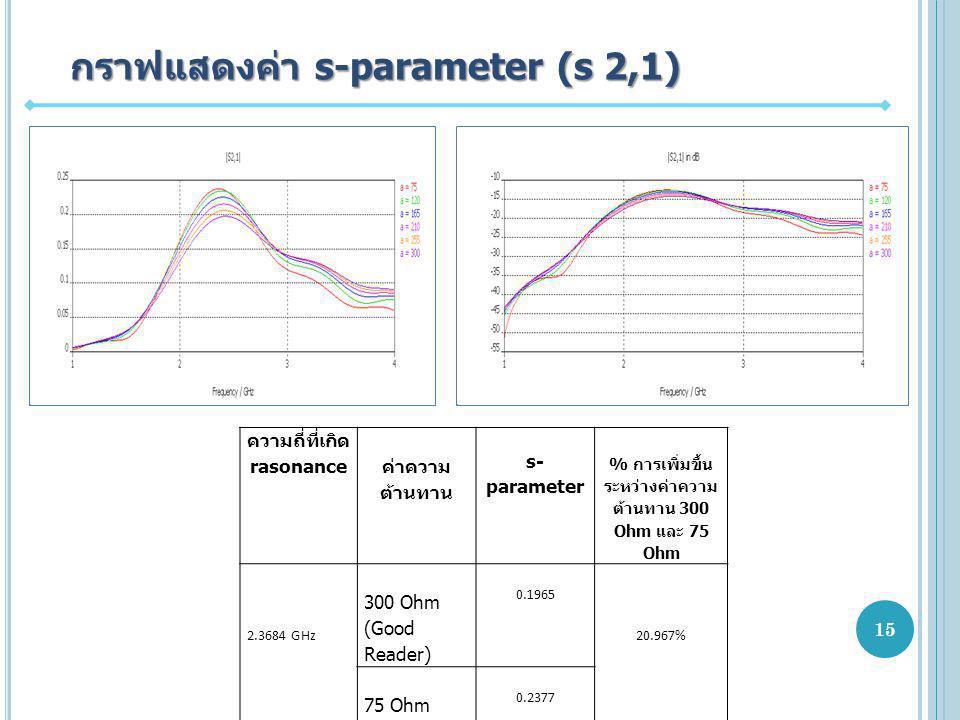 กราฟแสดงค่า s-parameter (s 2,1) ความถี่ที่เกิด rasonance ค่าความ ต้านทาน s- parameter % การเพิ่มขึ้น ระหว่างค่าความ ต้านทาน 300 Ohm และ 75 Ohm 2.3684 GHz 300 Ohm (Good Reader) 0.1965 20.967% 75 Ohm (Bad Reader) 0.2377 15