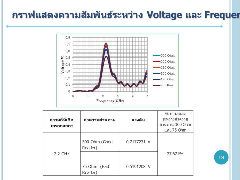 กราฟแสดงความสัมพันธ์ระหว่าง Voltage และ Frequency ความถี่ที่เกิด rasonance ค่าความต้านทานแรงดัน % การลดลง ระหว่างค่าความ ต้านทาน 300 Ohm และ 75 Ohm 2.2 GHz 300 Ohm (Good Reader) 0.7177231 V 27.671% 75 Ohm (Bad Reader) 0.5191208 V 18