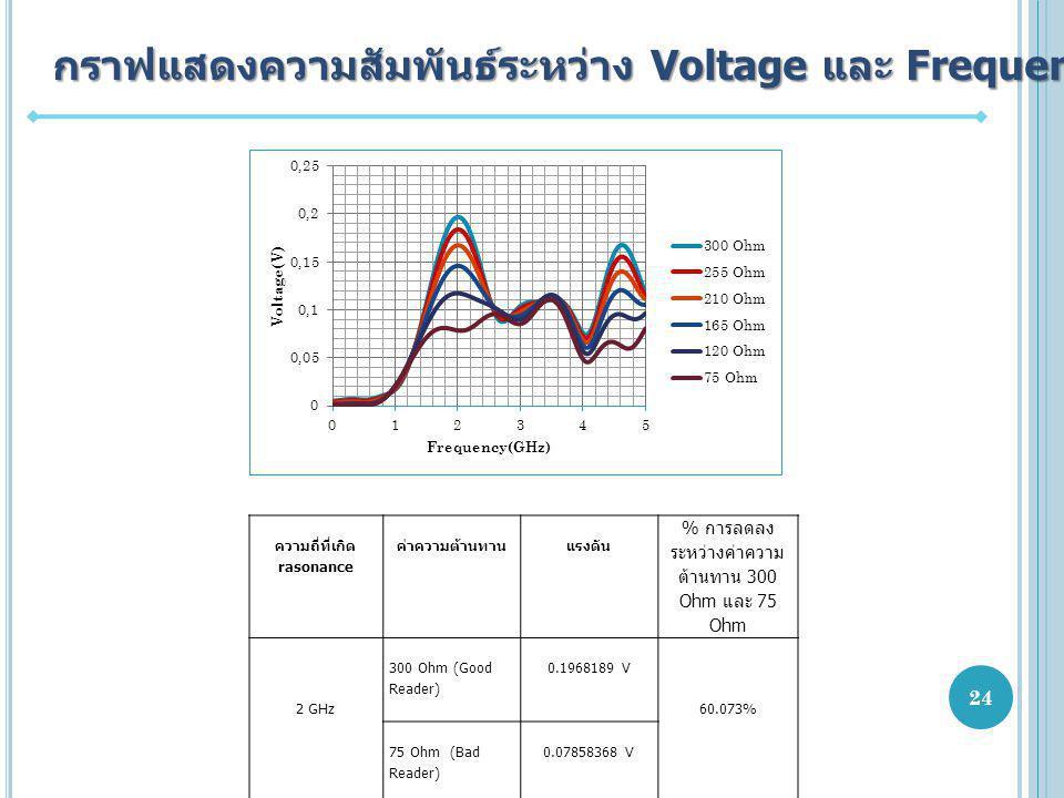 กราฟแสดงความสัมพันธ์ระหว่าง Voltage และ Frequency ความถี่ที่เกิด rasonance ค่าความต้านทานแรงดัน % การลดลง ระหว่างค่าความ ต้านทาน 300 Ohm และ 75 Ohm 2 GHz 300 Ohm (Good Reader) 0.1968189 V 60.073% 75 Ohm (Bad Reader) 0.07858368 V 24