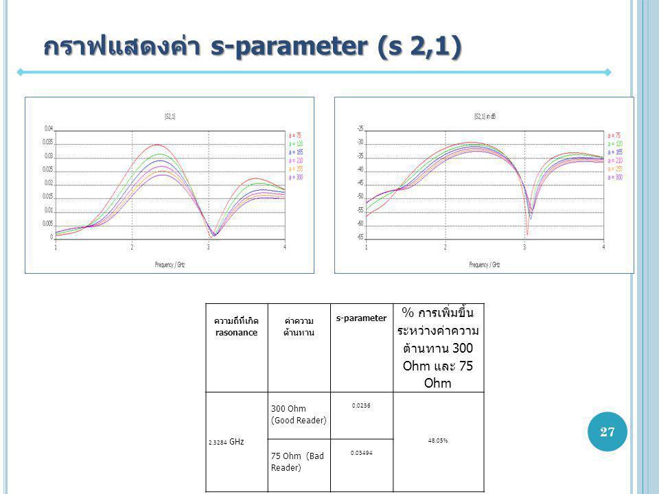 กราฟแสดงค่า s-parameter (s 2,1) ความถี่ที่เกิด rasonance ค่าความ ต้านทาน s-parameter % การเพิ่มขึ้น ระหว่างค่าความ ต้านทาน 300 Ohm และ 75 Ohm 2.3284 GHz 300 Ohm (Good Reader) 0.0236 48.05% 75 Ohm (Bad Reader) 0.03494 27