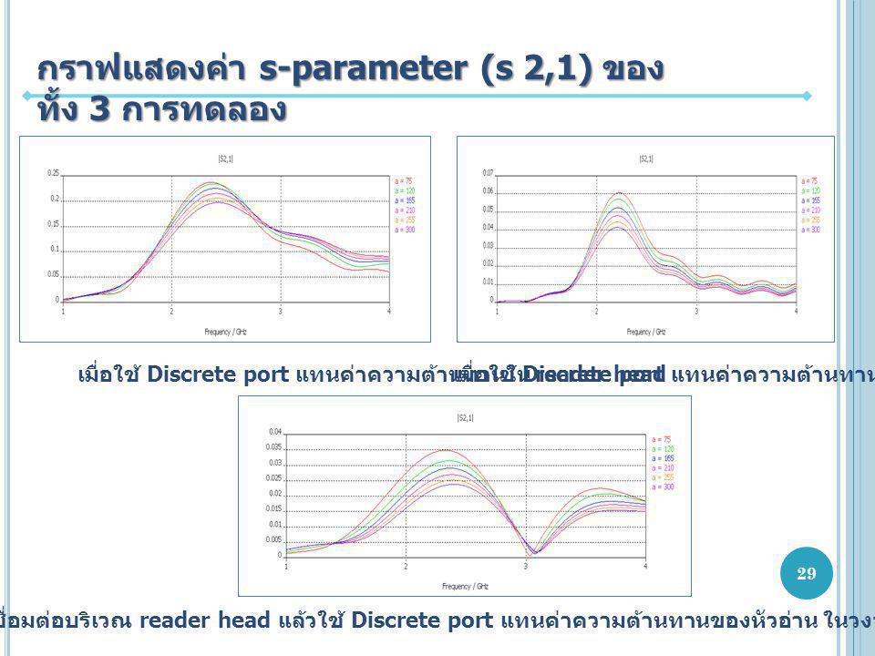 กราฟแสดงค่า s-parameter (s 2,1) ของ ทั้ง 3 การทดลอง เมื่อใช้ Discrete port แทนค่าความต้านทานใน reader head เมื่อใช้ Discrete port แทนค่าความต้านทานในวงจร recording head เมื่อมีสายเชื่อมต่อบริเวณ reader head แล้วใช้ Discrete port แทนค่าความต้านทานของหัวอ่าน ในวงจร recording head 29