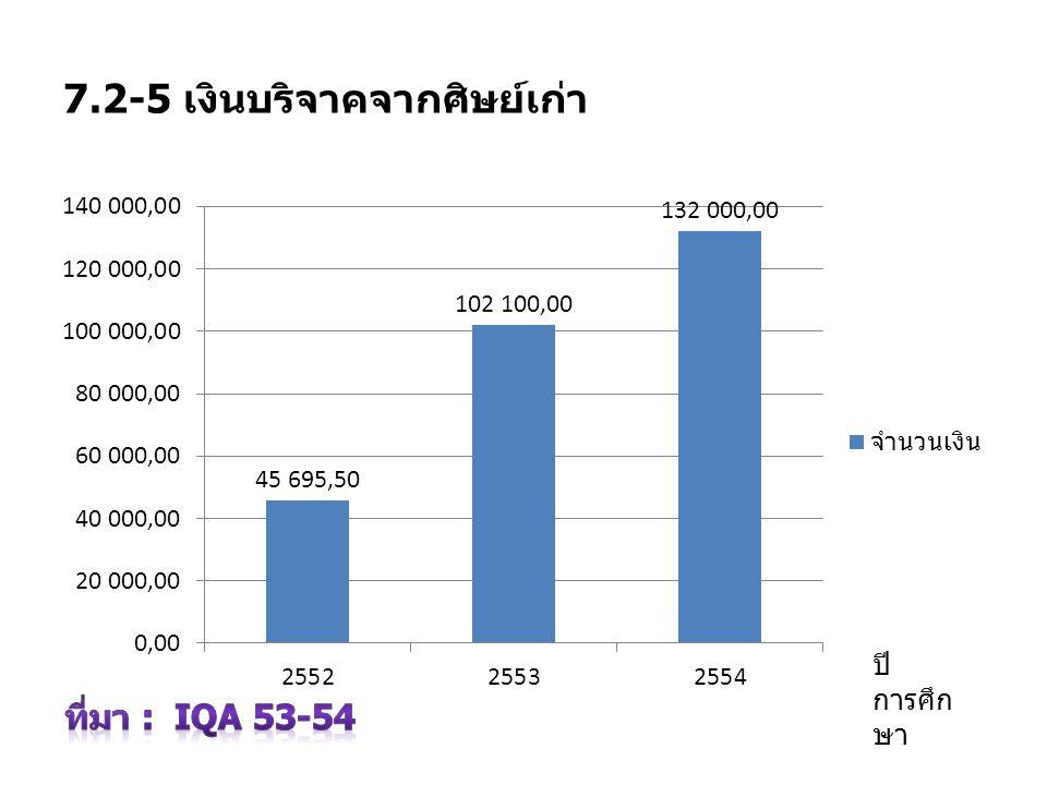7.2-5 เงินบริจาคจากศิษย์เก่า ปี การศึก ษา
