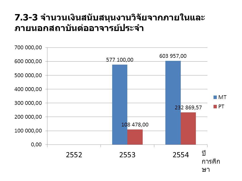7.3-3 จำนวนเงินสนับสนุนงานวิจัยจากภายในและ ภายนอกสถาบันต่ออาจารย์ประจำ ปี การศึก ษา