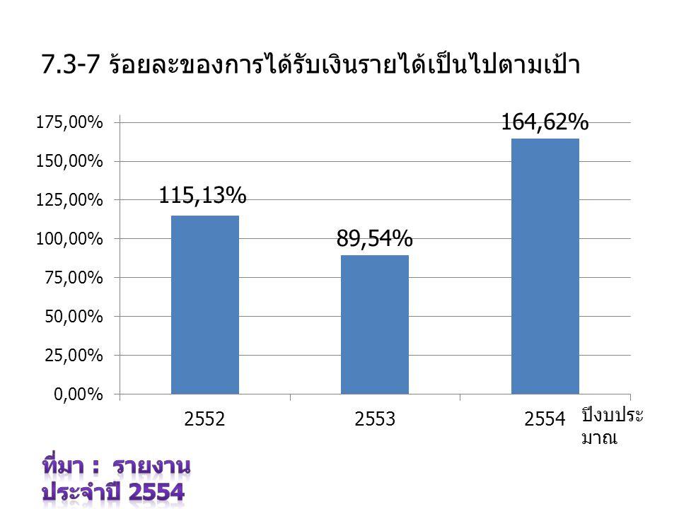 7.3-7 ร้อยละของการได้รับเงินรายได้เป็นไปตามเป้า ปีงบประ มาณ