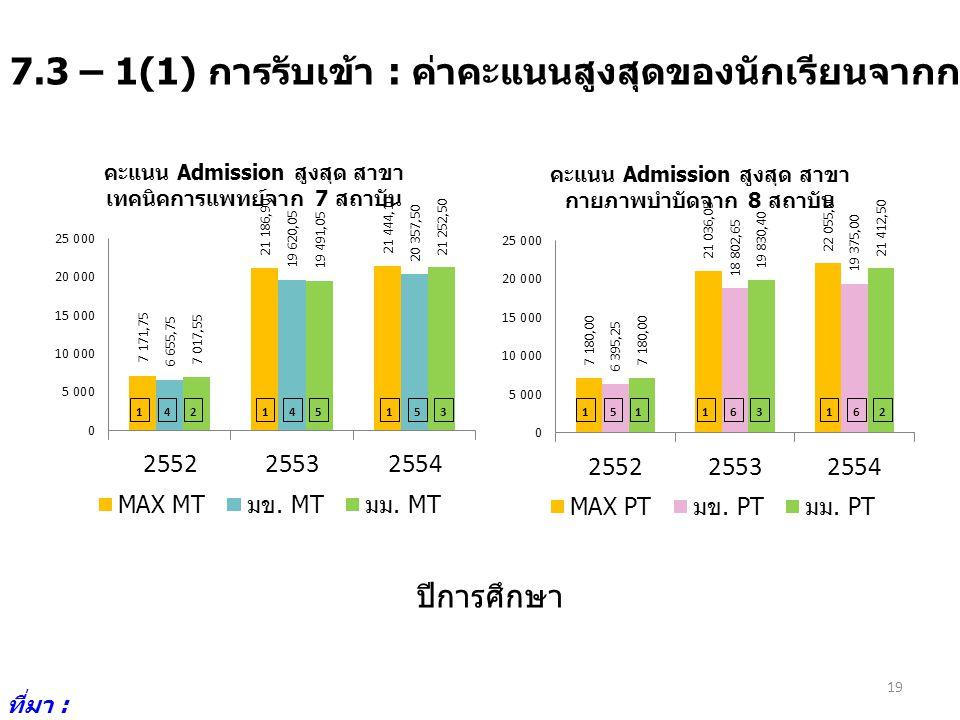 7.3 – 1(1) การรับเข้า : ค่าคะแนนสูงสุดของนักเรียนจากการรับเข้าโดย Admission ที่มา : http://www.cuas.or.th/i ndex.php 19 142145153151163162 ปีการศึกษา