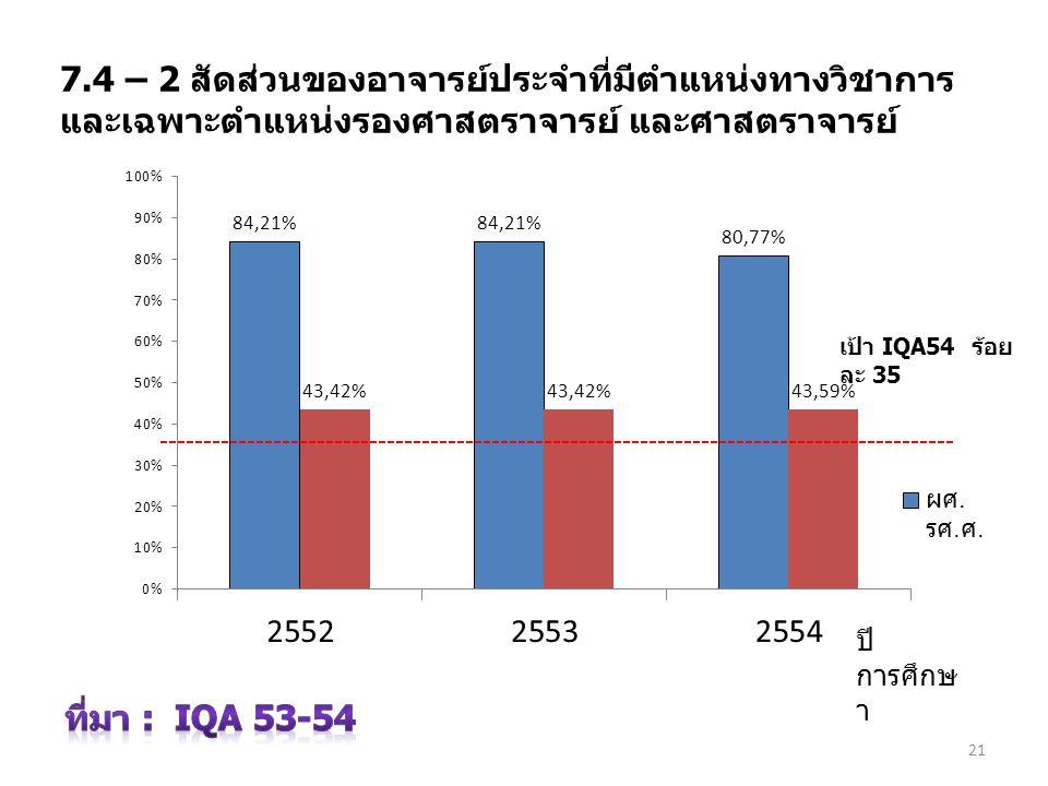 7.4 – 2 สัดส่วนของอาจารย์ประจำที่มีตำแหน่งทางวิชาการ และเฉพาะตำแหน่งรองศาสตราจารย์ และศาสตราจารย์ ปี การศึกษ า 21 เป้า IQA54 ร้อย ละ 35